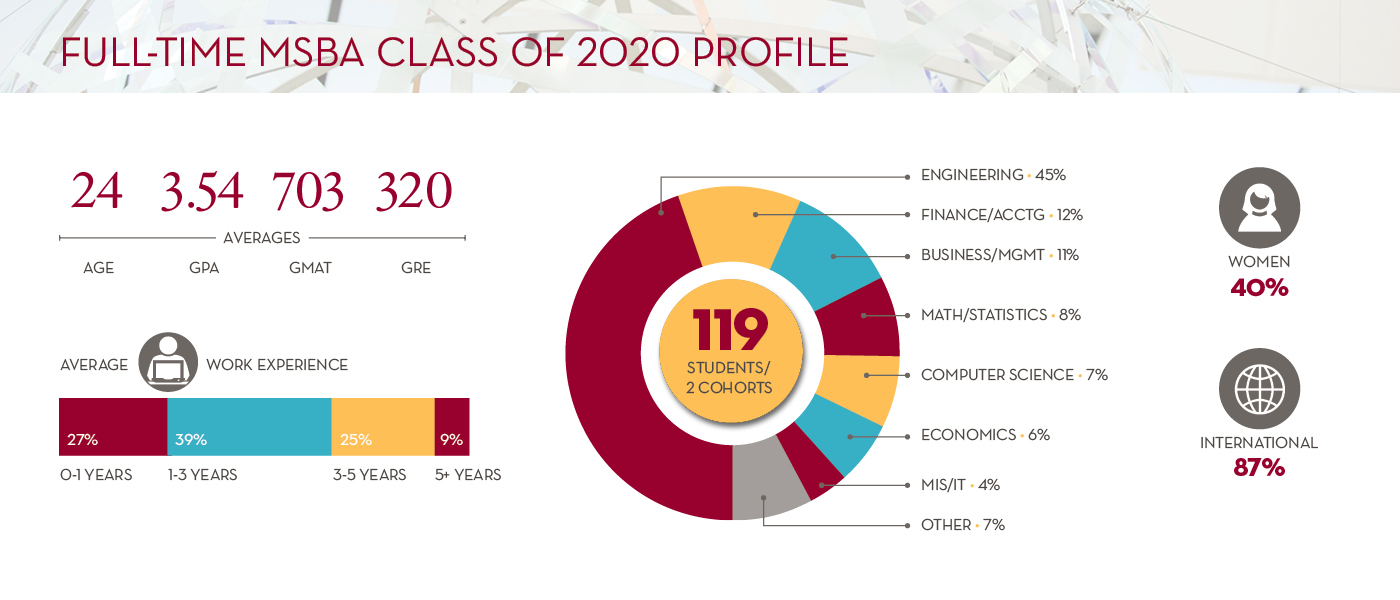 Full-Time MSBA Class of 2020 Profile