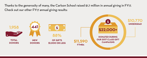 2017 Annual Giving Results