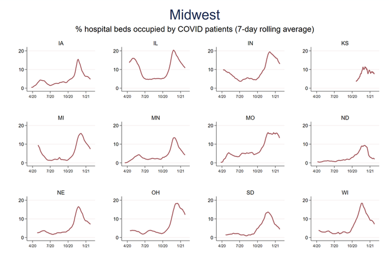 Midwest beds