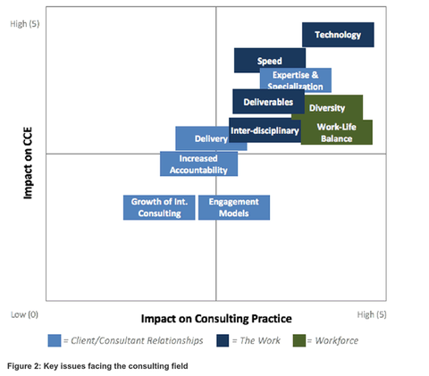 leading consulting trends